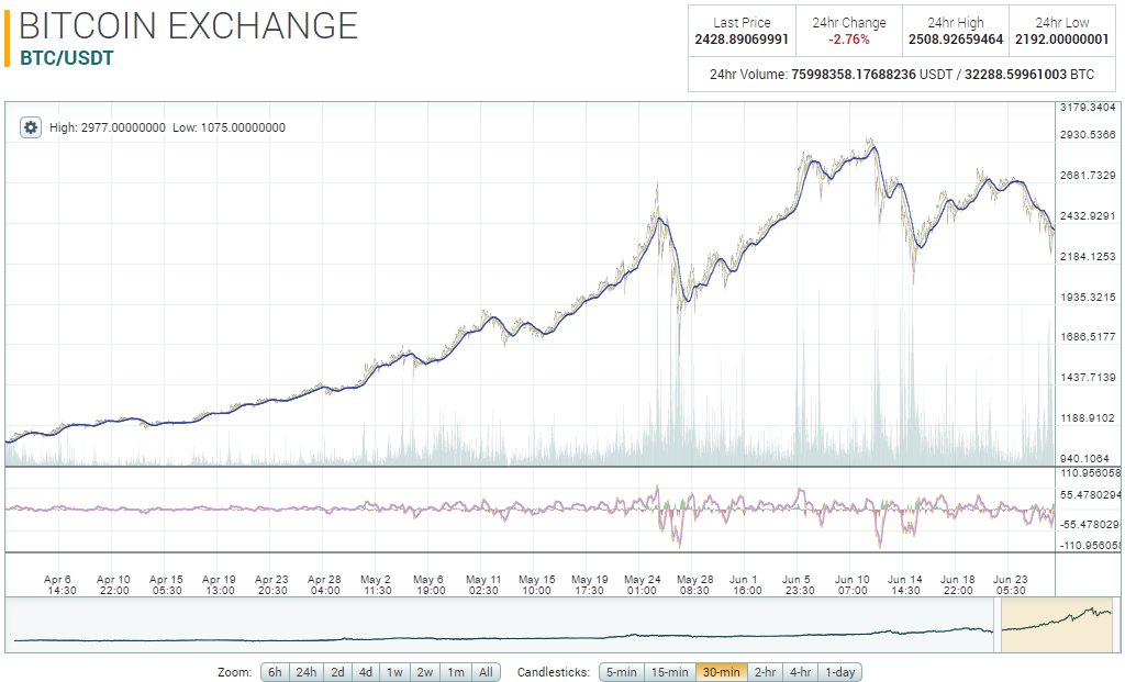 Bitcoin chart from Poloniex